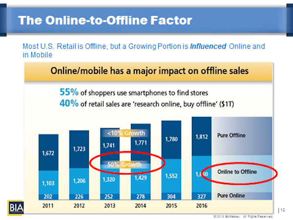 """""""Once location is in context, we can connect digital campaign information to the corresponding audience interaction in the physical world to achieve that dream of measuring the effect of online brand interactions to offline sales as we know online channels have increasing influence,"""" says Moores."""
