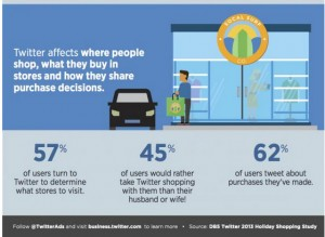 Twitter aims to prove its ads can drive in-store traffic and sales.