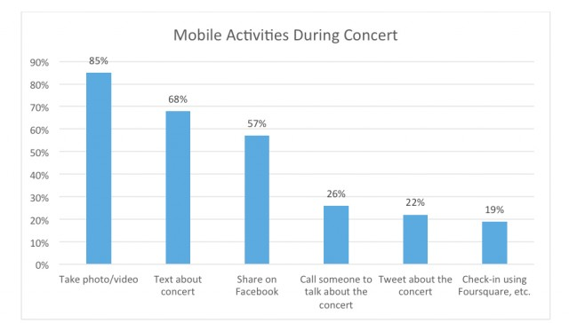 Mobile Activities During Concert
