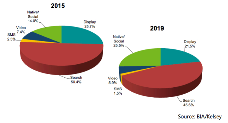 Local Share of Mobile Ad Spend By Format (Source: BIA/Kelsey)