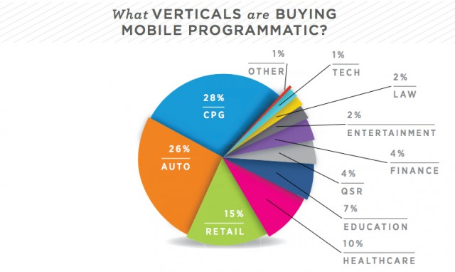 Who's Buying Mobile Programmatic? (NinthDecimal)