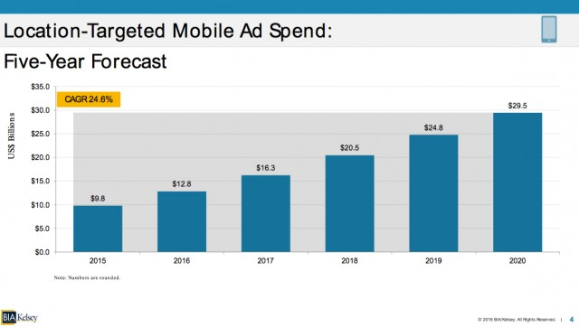 Location Targeted Ad Spend 5 Year Forecast