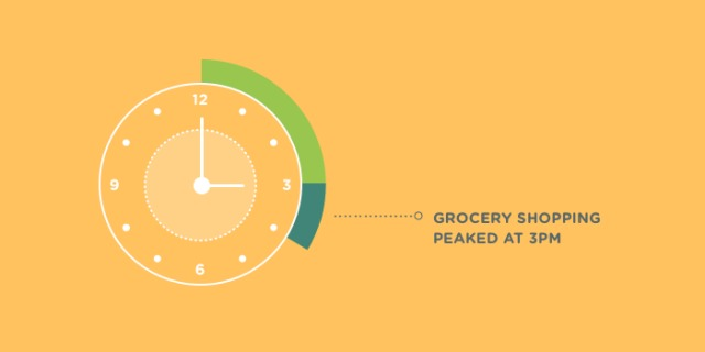 Navigations to grocery stores peak on Wednesday - Thanksgiving Eve of 2015 - Source: Waze