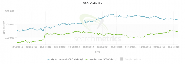 Rightmove and Zoopla: dominant in the UK.