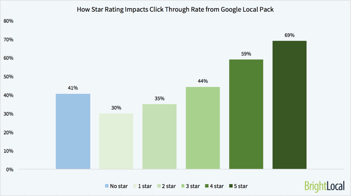 How-Star-rating-impacts-CTR-Local-Pack-small 5 Undeniable Benefits of Online Reviews: Why It Just Keeps Getting Better