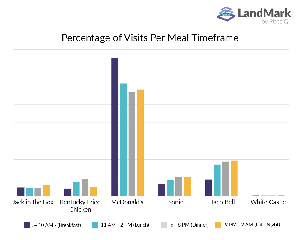 How Well Did Lyft Drive Taco Bell Ride-Throughs?  